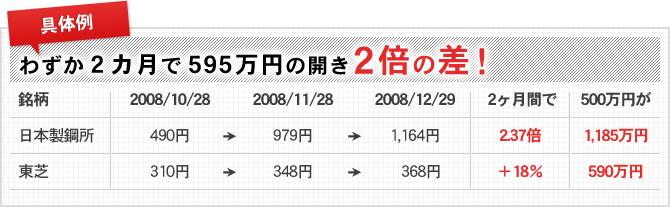 わずか2カ月で595万円の開き2倍の差!
