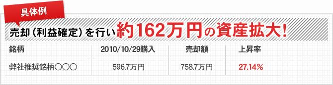 売却(利益確定サポート)を行い約162万円の資産拡大!